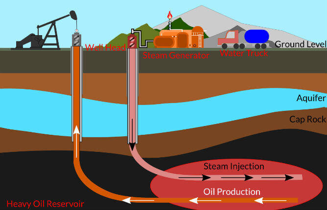 enhanced oil recovery methods