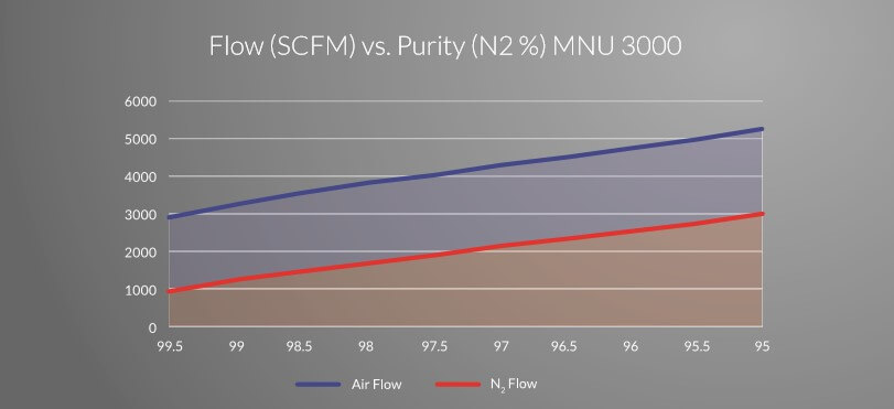 air flow vs. nitrogen purity graph